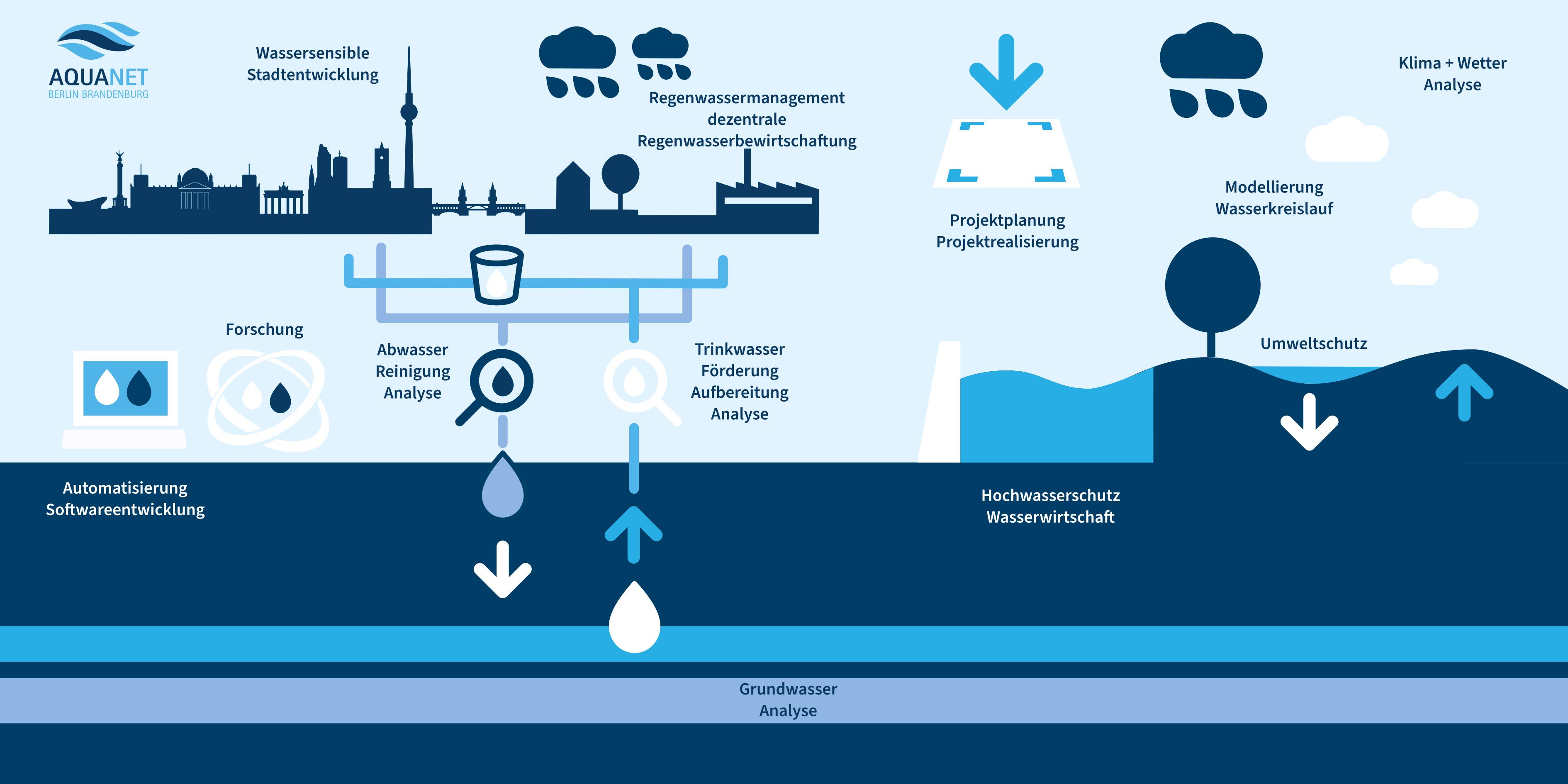 Wasserkreislauf und Themenbereiche der AQUANET Mitglieder